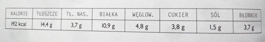 tabela wartości